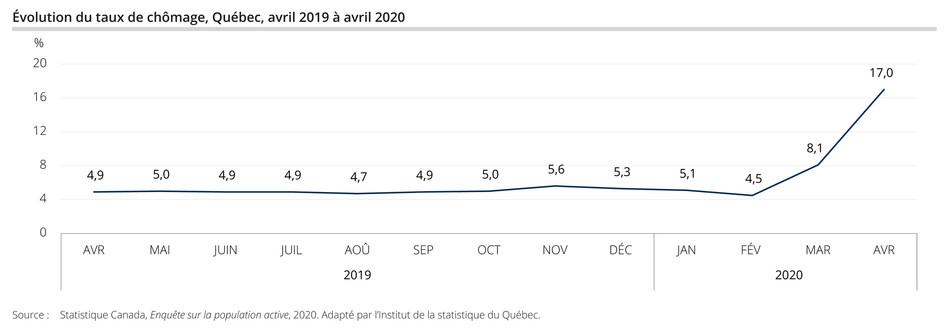 Taux de chômage historique pour le Québec